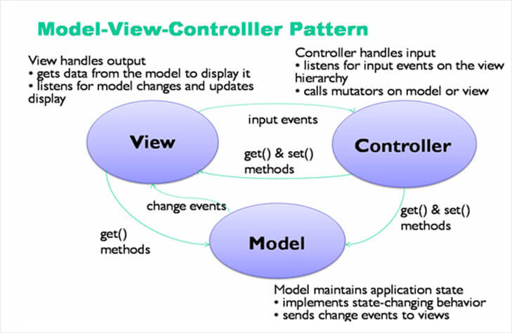 Php Model View Controller Pattern Online Course Kigali Elearning